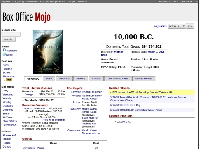 Scraping box office mojo nyc data science academy blog - Mojo box office worldwide ...